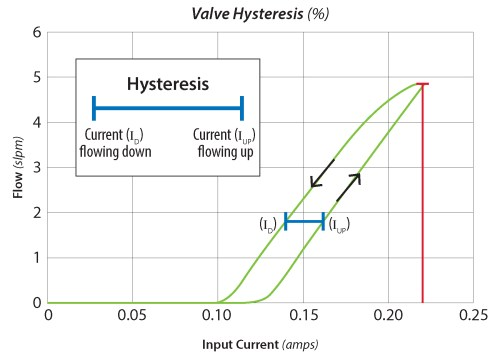small resolution of hysteresis chart