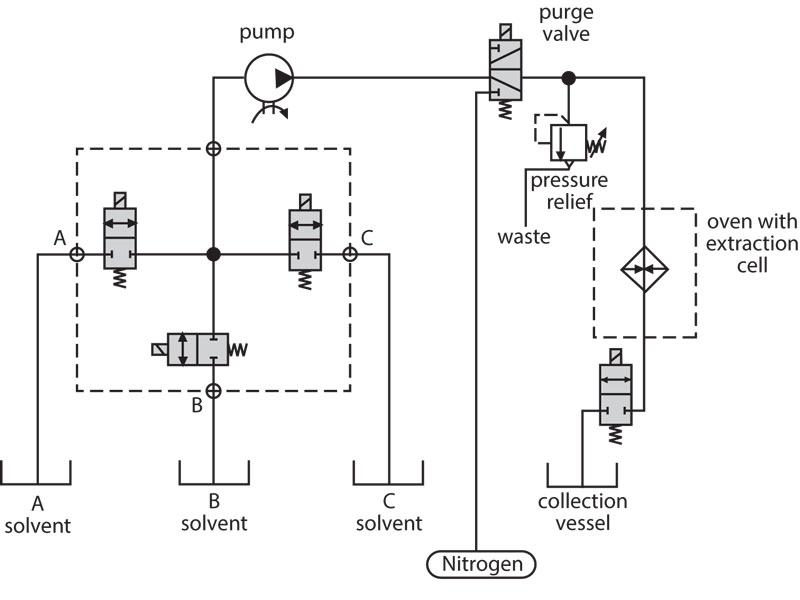Precision Control for Liquid Extraction Applications