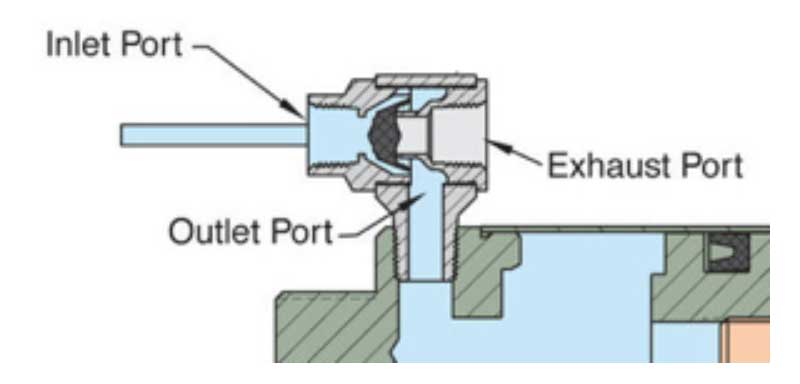 how does a quick exhaust valve work
