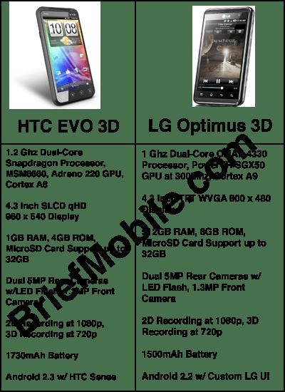 comparison 3d mobiles