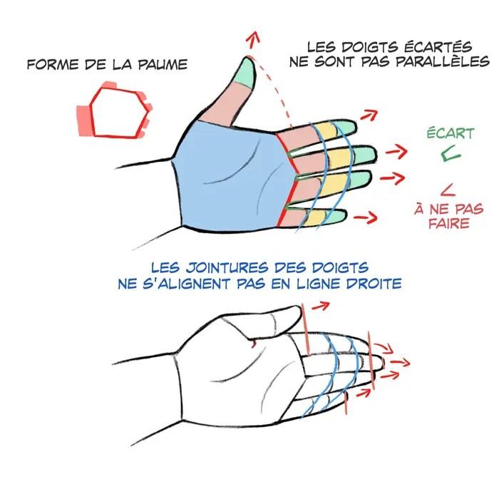 dessin de mains et de pieds