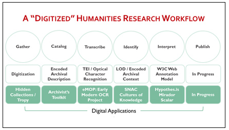 Digitized Humanities Research Workflow
