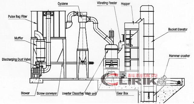 Barite Grinding Mill-Grinding Mill|Grinder Mill|China