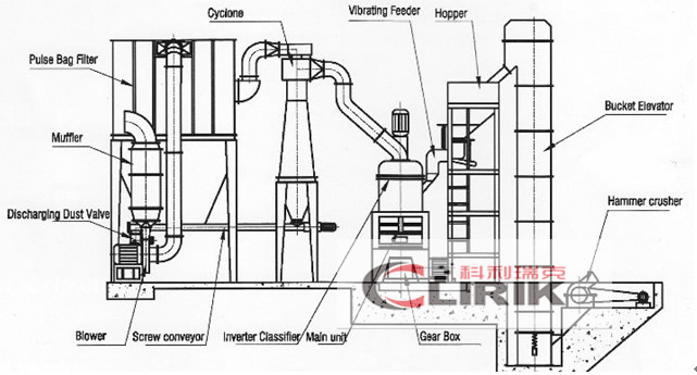 How is micro powder mill process different from other