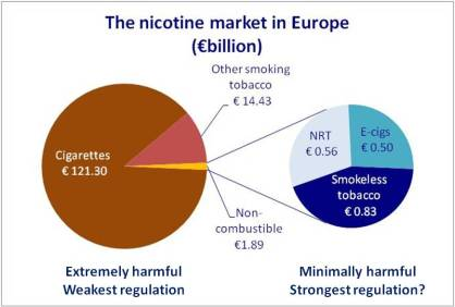 Over regulating the alternatives is a form of protection for cigarettes