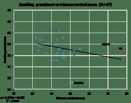 Tobacco control score vs prevalence