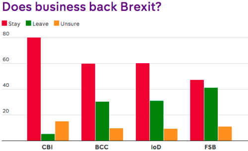 Business is against Brexit