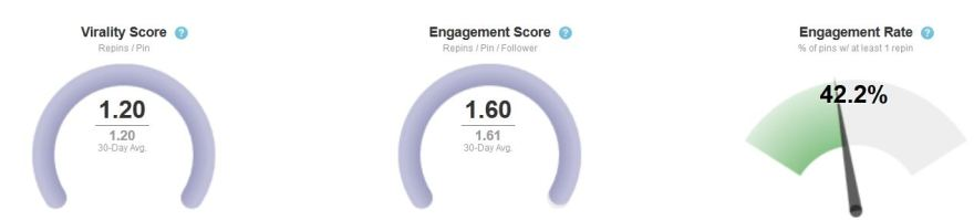 Tailwind scores for Engagement and Viraility