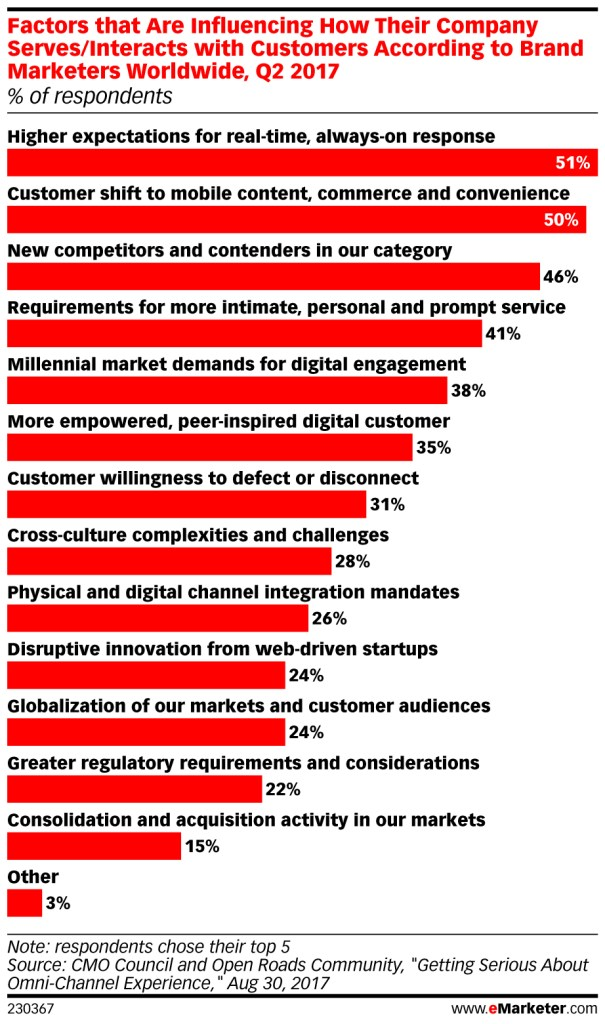 eMarketer.com; Factors that Are Influencing How Their Company Serves/Interacts with Customers