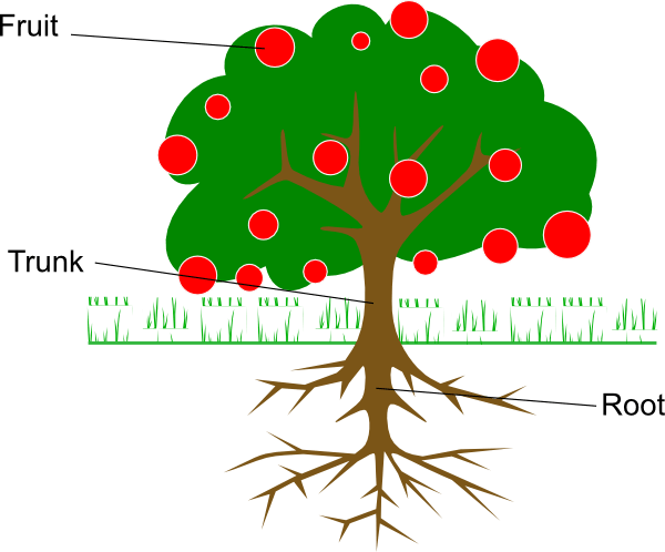 what is a tree diagram in math lifan 50cc wiring labelled clip art at clker.com - vector online, royalty free & public domain