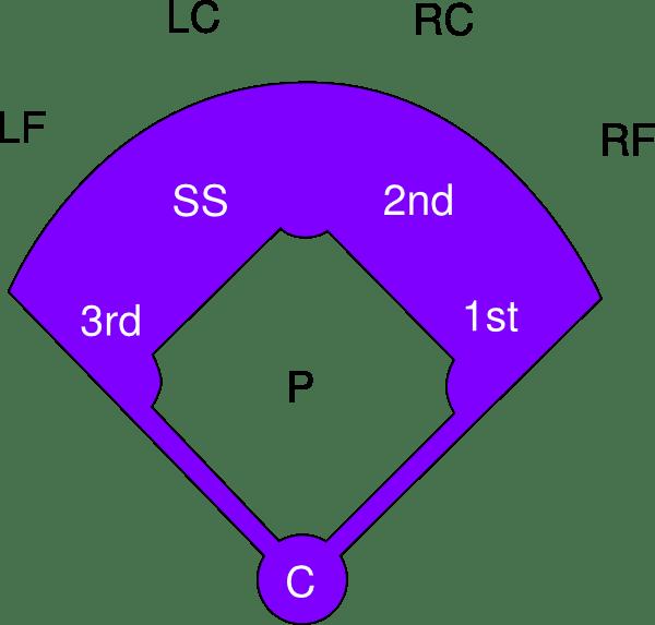 Baseball Diagram Templates