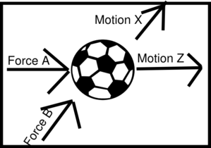Angle Direction Force Motion Clip Art at Clker.com