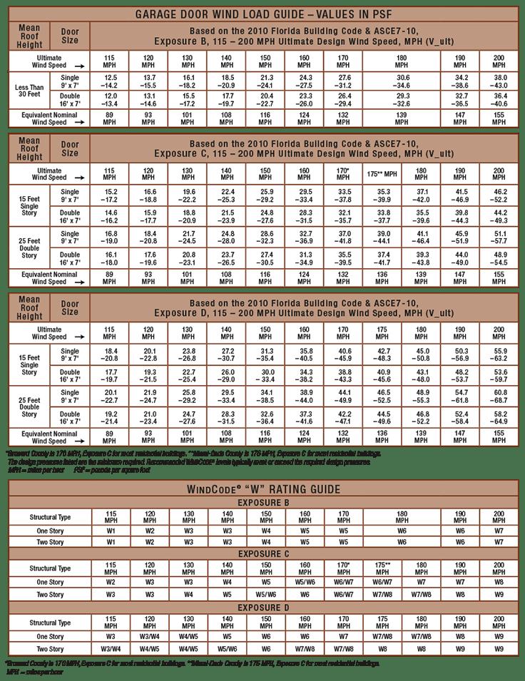 Window Design Pressure Rating Chart