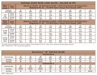 Window Design Pressure Rating Chart | Zef Jam