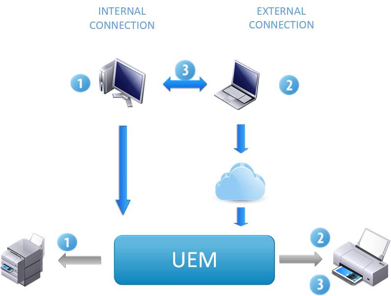 UEM Roaming Printers flowchart