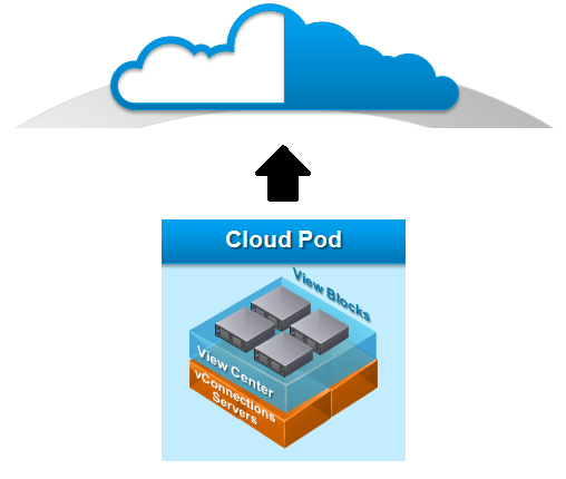 joining cloud pod architecture