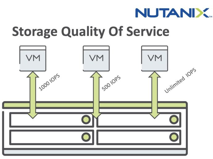 Feature: Nutanix QoS