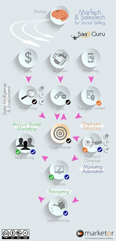 infographie_social_selling_saas_guru