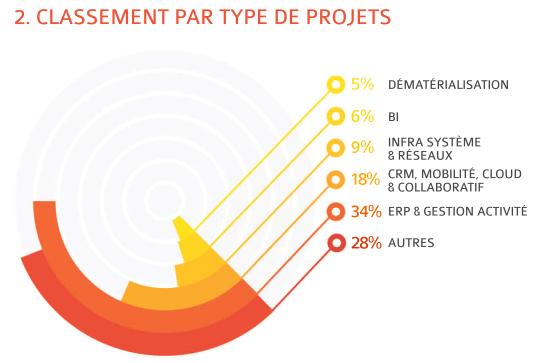 projets_it_2016