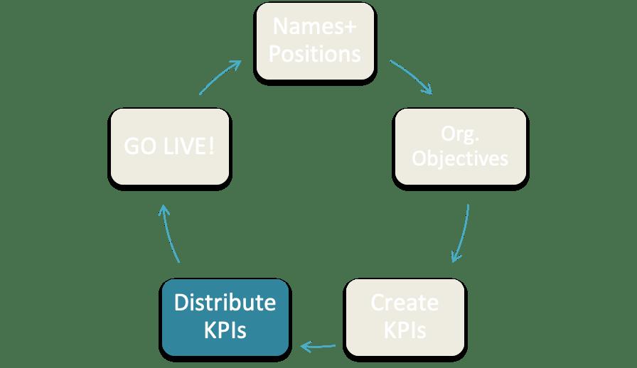 Distribute KPIs