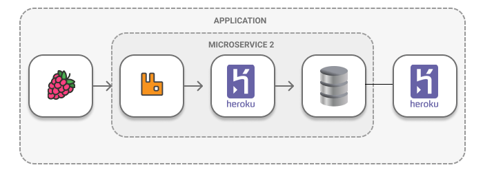 Don't Panic! A developer's guide through the Microservice