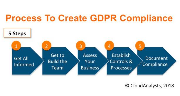 GDPR Compliance Process - Checklist