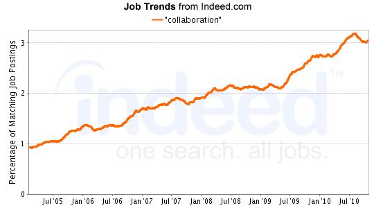 """collaboration"" Job Trends graph"