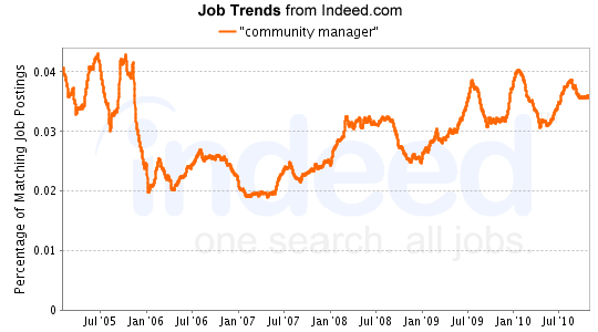 """""""community manager"""" Job Trends graph"""
