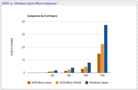 Windows Azure vs. AWS Micro Instances