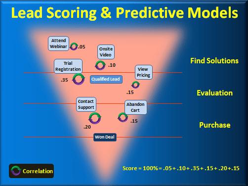 b2b buying process lead scoring
