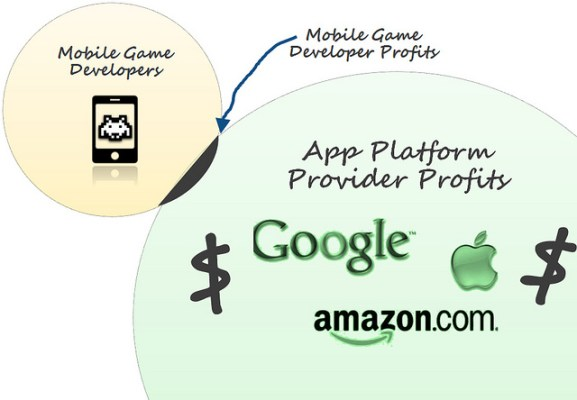 venn diagram mobile game developer profits