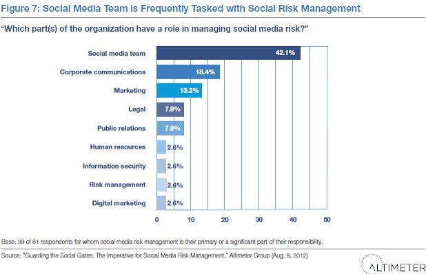 Altimeter social media risk 2
