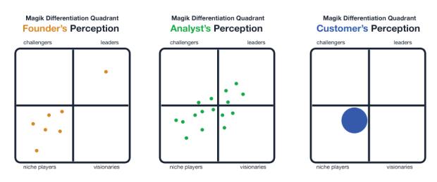 magik quadrant