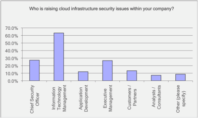 who is asking about cloud security