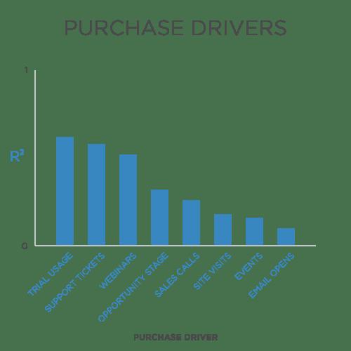 saas customer success metrics root cause analysis