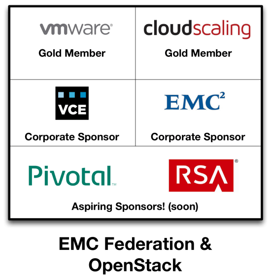 EMCFederation-and-OpenStack-Diagram
