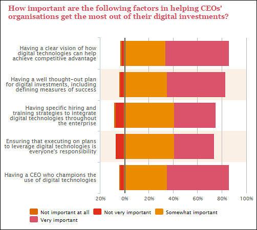 pwc-ceo-survey-impact-on-it-and-cio-digital-investment-success-factors.jpg