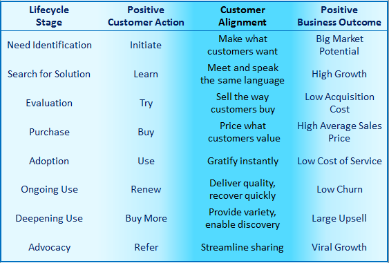 saas customer alignment