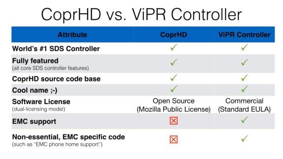 Comparing CoprHD vs ViPR Controller.001