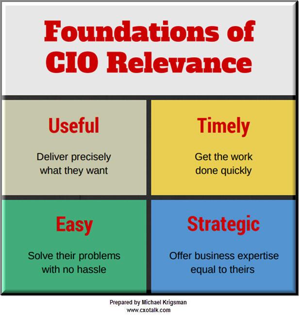 Foundations of CIO relevance