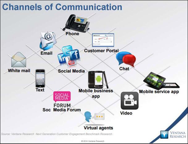Ventana customer channels technologies