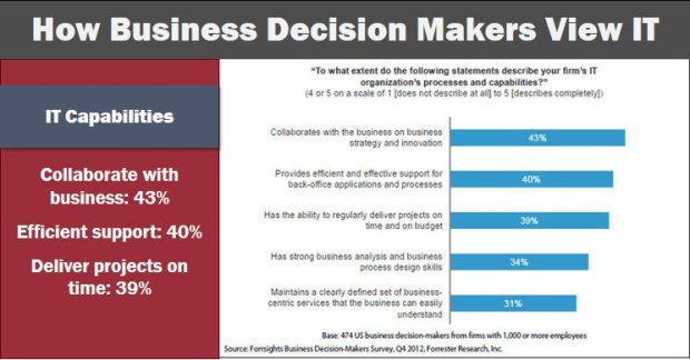 CIO and business decisions makers