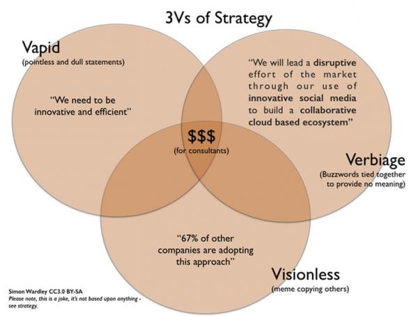 simon-wardley-three-vs-of-strategy
