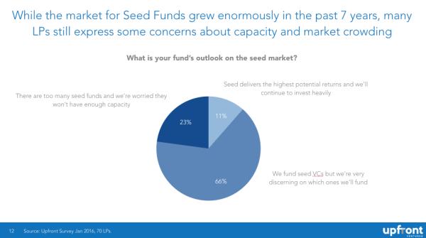 LP-Views-on-Seed-Funds-6d12e260a085f4f796fba1a15457f06e8e56407f