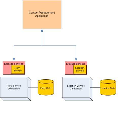 Contact Management Simple