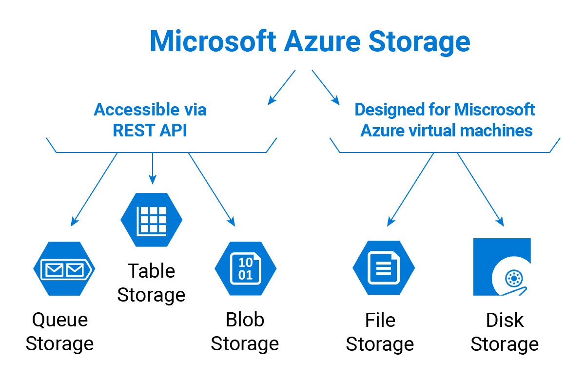 hight resolution of microsoft azure storage types
