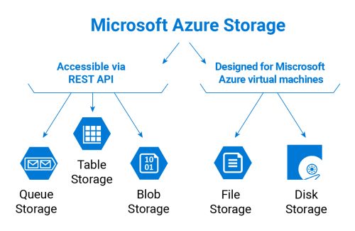 small resolution of microsoft azure storage types