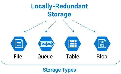 small resolution of microsoft azure locally redundant storage types