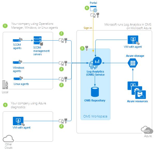 log-analytics-security-diagram.png