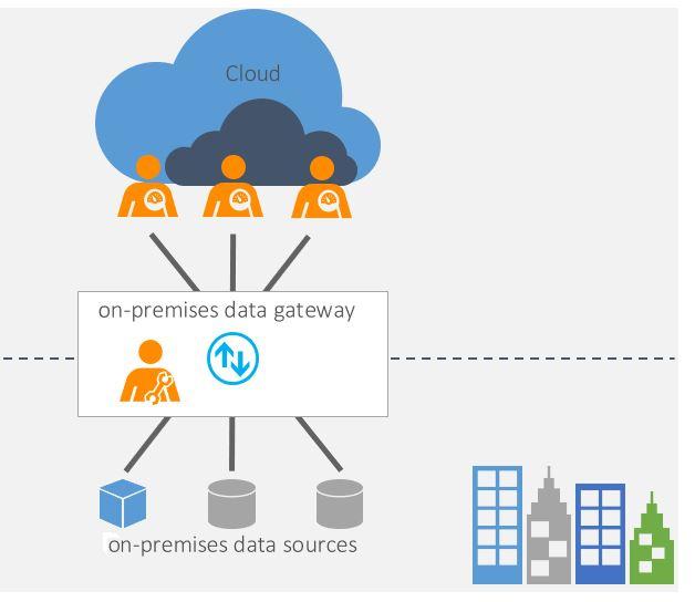 Figura 1 - Schema On-Premises Data Gateway